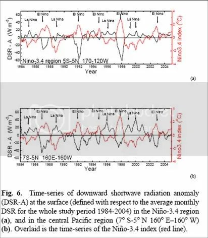 Spencer & Braswell's new paper | Climate Etc