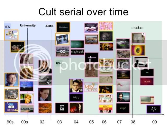 Evoluzione dei culti seriali