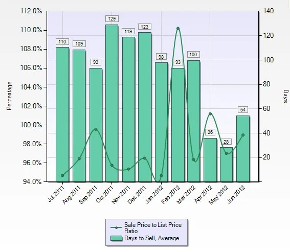 Scotts Valley Real Estate - Days on Market and Average Discount on List Price