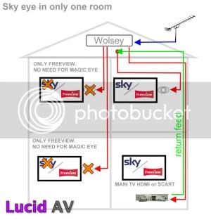 Distributing Sky through amplifier around the house