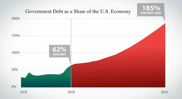 Current and Projected National Debt according to the U.S. Congressional Budget Office