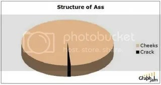 ass pie chart