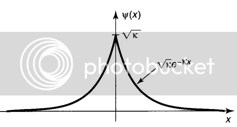 Potensial Fungsi Delta (Persamaan Shroedinger Tidak