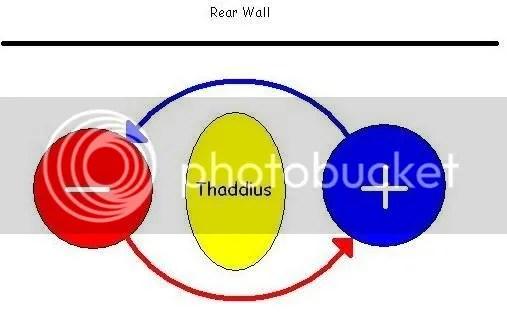 Raid positioning and movement during Thaddius
