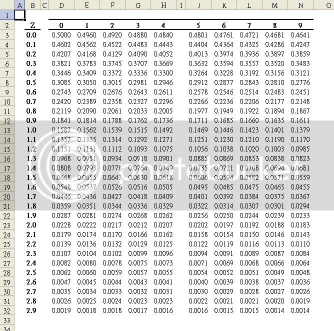 請問如何用EXCEL做統計的Z表 | Yahoo奇摩知識+