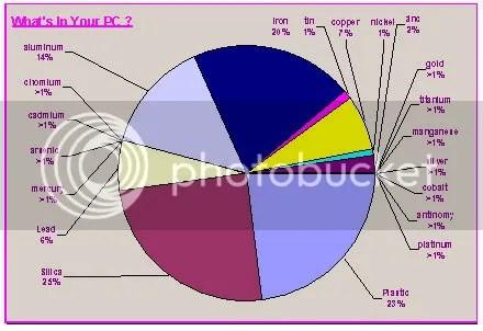 CPU Graphic