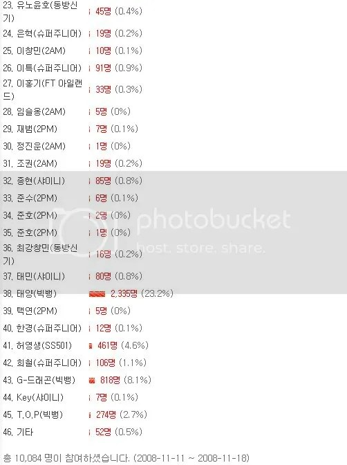https://i1.wp.com/i285.photobucket.com/albums/ll68/nuJar/TaeYang/poll.jpg