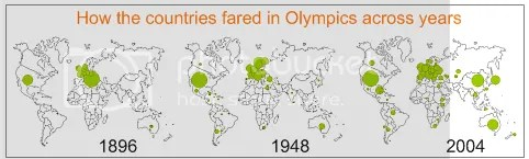 excel-bubble-chart-Olympic-medal-count