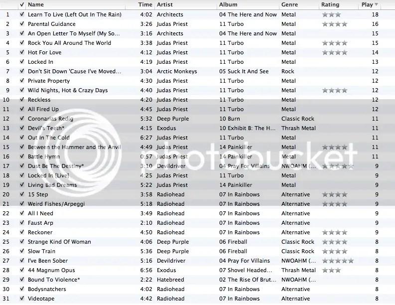top 50 may 2011