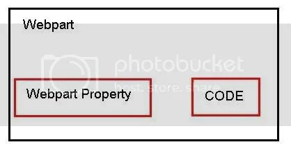 webpart_onlycode_property