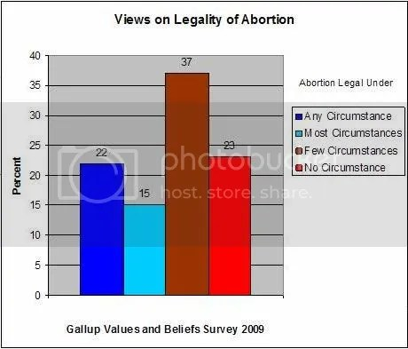 Views on Legalized Abortion