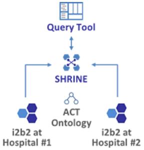 Diagram of i2b2-SHRINE