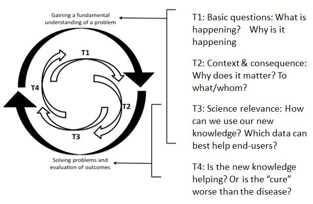 translational-ecology_process-enquiry