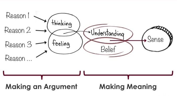 Laursen's draft theory of sense making in formal inquiry settings (Copyright: Bethany Laursen)