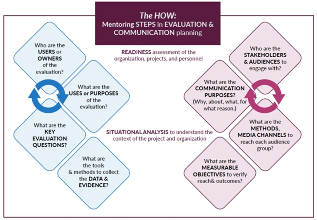 ramirez_mentoring - steps in evaluation and communication planning