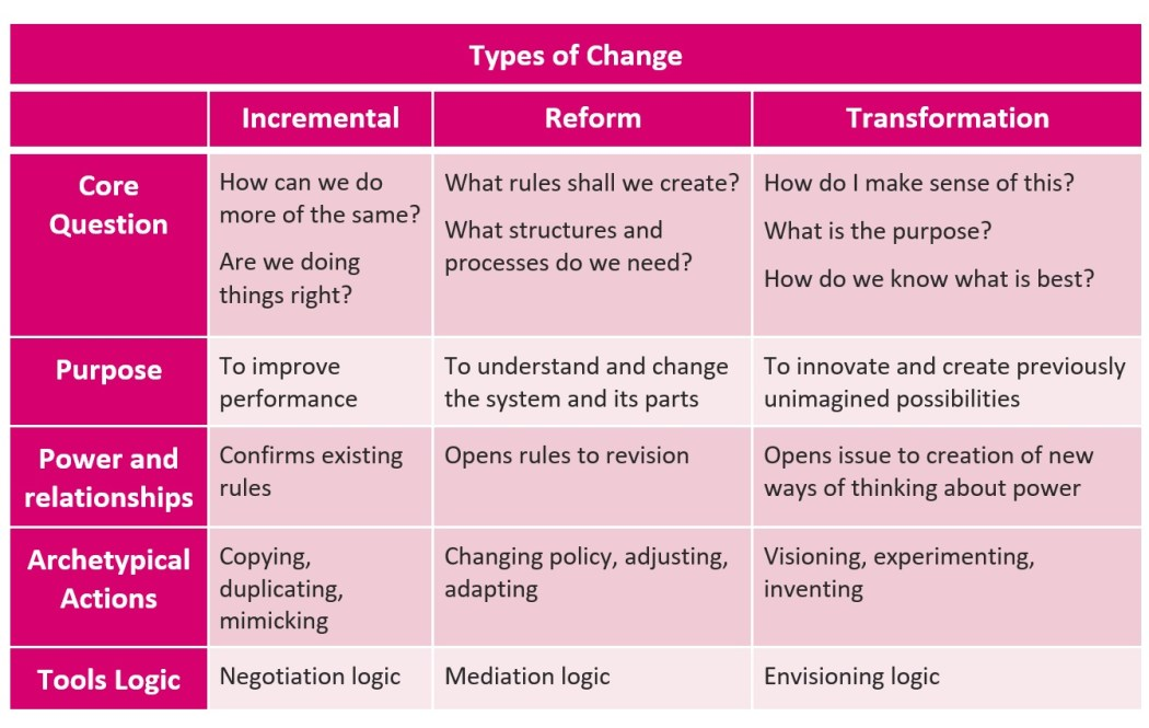 waddell_achieving-transformational-change