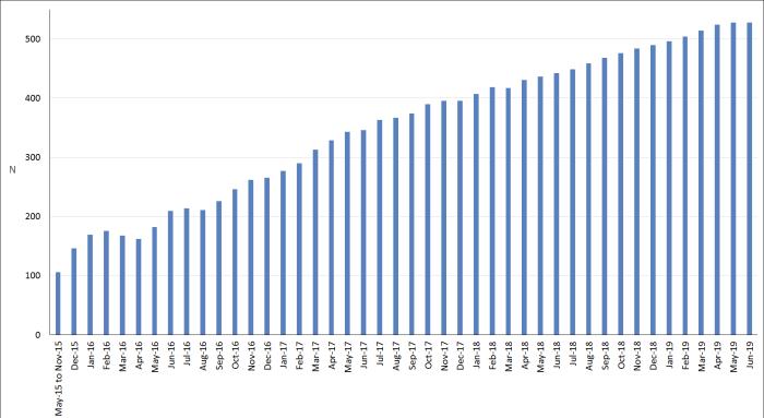 2019-june - median number of blog post views