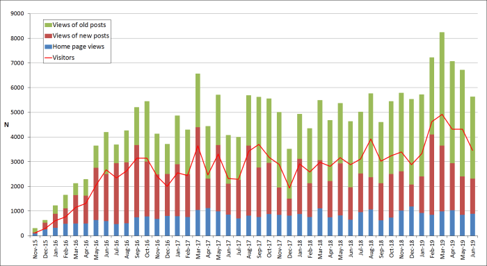 2019-june - number of visitors and views per month