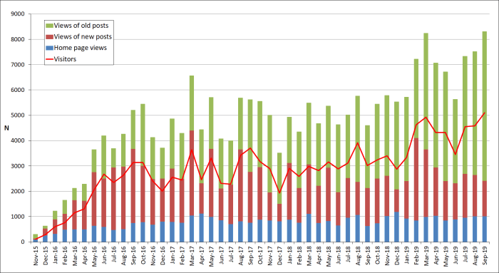 Sept-2019- number of visitors per month