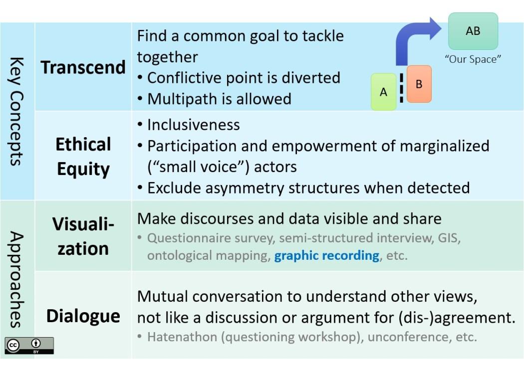 kondo_theoretical framework_key concepts