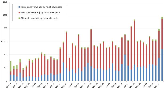 Dec-2019 - number of views per month - adjusted