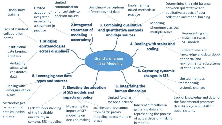 elsawah_eight-grand-challenges_environmental-modeling