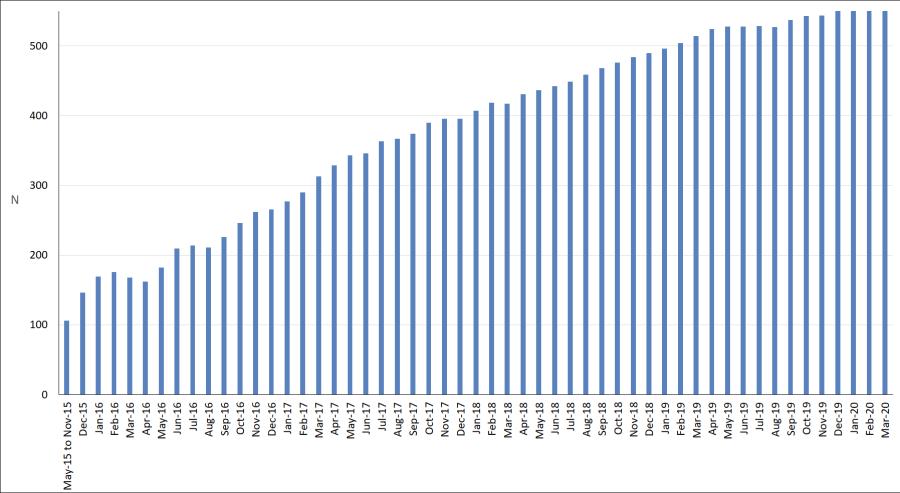 Mar-2020-median number of blog post views