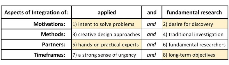 image_HIBAR-research_assessment-chart-identifying-HIBAR-research-projects