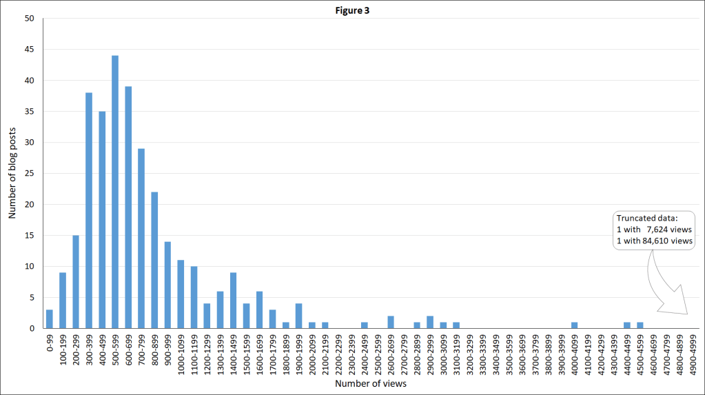Dec-2020-distribution of blog post views