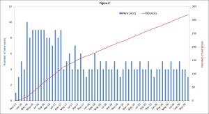 Dec-2020-number of blog posts published