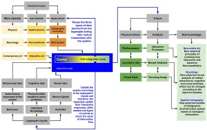 ahmedien_knowledge-cycle_integration-in-art-science-project