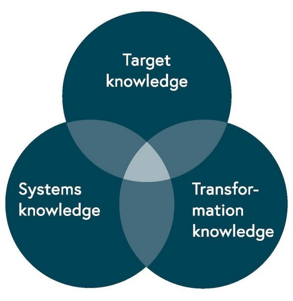 buser_1_three_types_of_knowledge_base