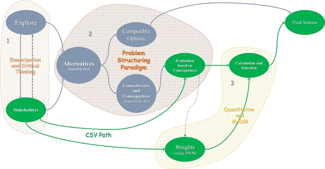 khazaei_system-redesign-toward-creating-shared-value
