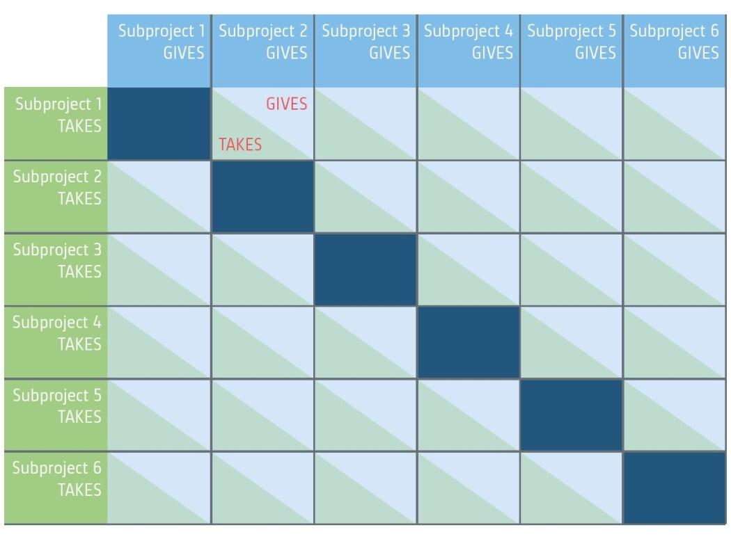 stauffacher_give-and-take-matrix