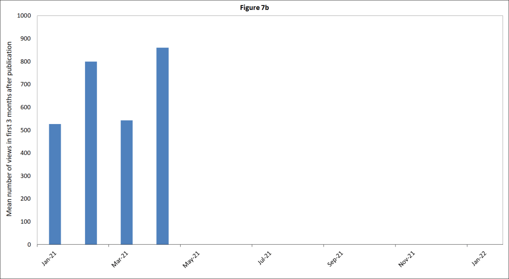 June-2021-monthly mean of blog post views in the first three months after publication