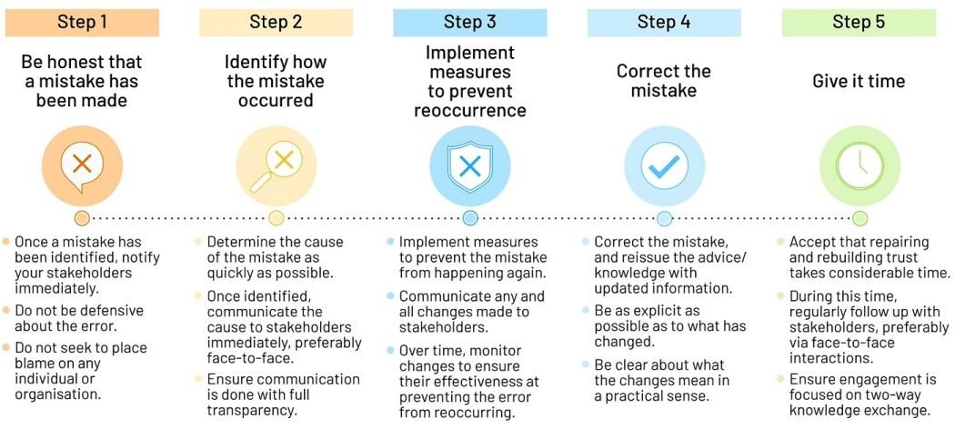 cvitanovic_five-stages-trust-repair