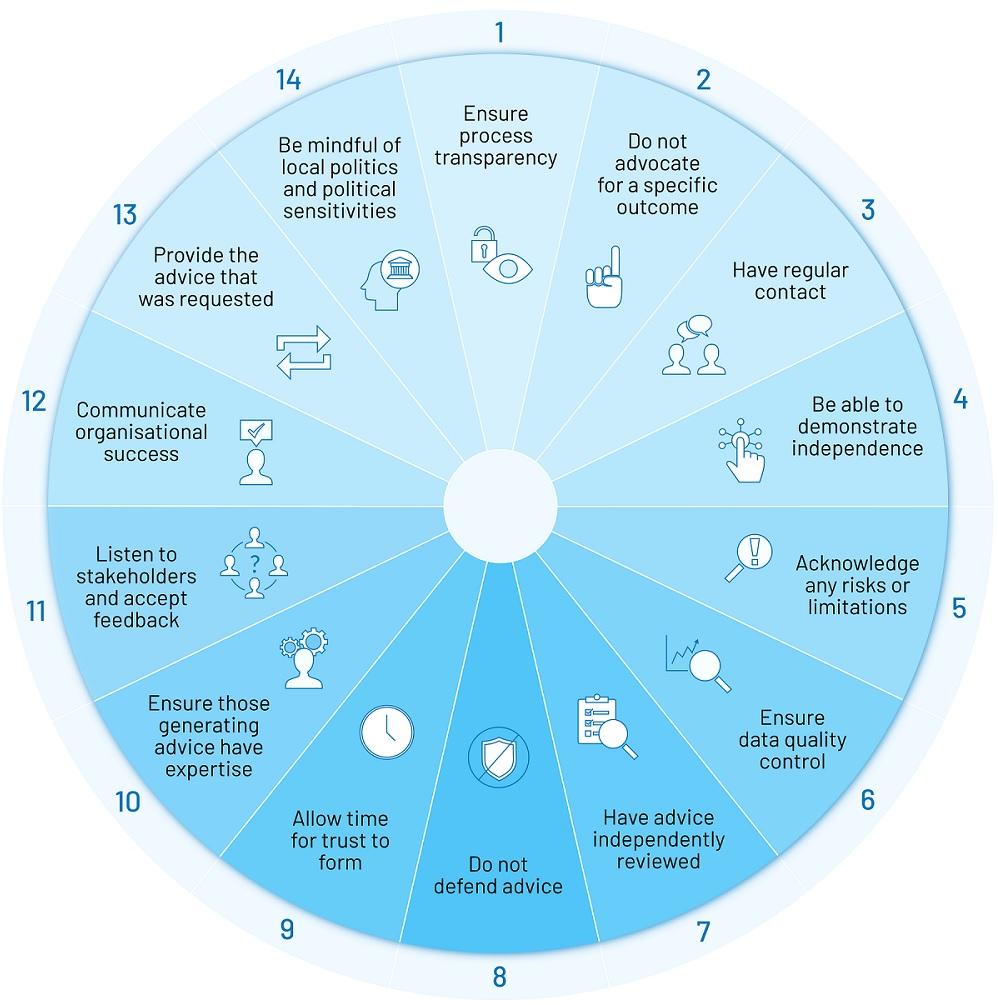 cvitanovic_fourteen-strategies-building-trust-interface-science-policy