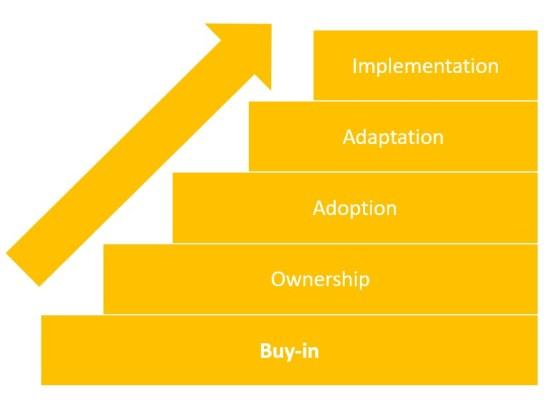 jones_frameworks-research-implementation_pathway-to-impact_blocks