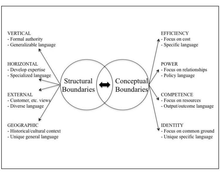 wolfberg_types-of-organizational-boundaries
