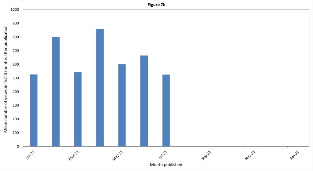Fig7b_mean-views-first-3-months-jan-2021-plus_Sept2021
