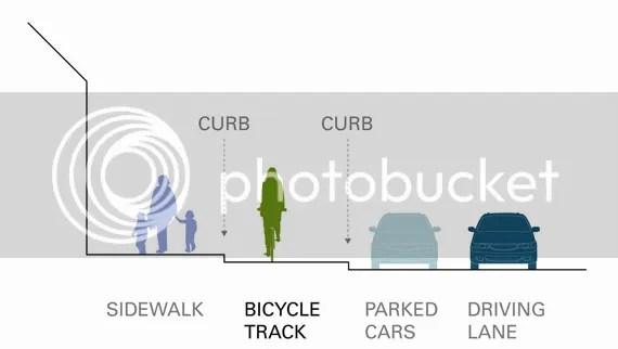 [pantallazo: en carril-bici por Madrid, protegido]