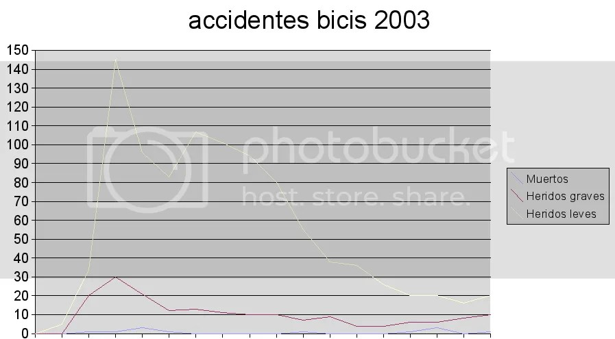 Accidentes por edad. Bicis. 2003