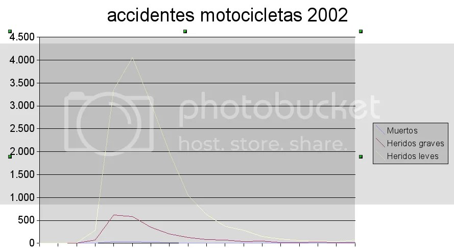 Accidentes por edad. Motocicletas. 2002