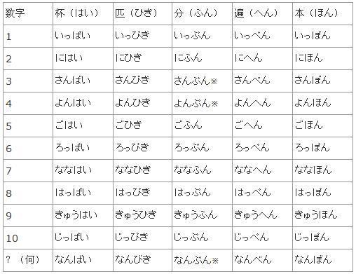 日文數字的讀法-日語數字怎麼讀 - 壹讀