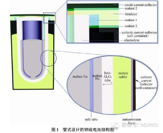 【前沿】鈉電池的研究與應用現狀一覽 - 壹讀