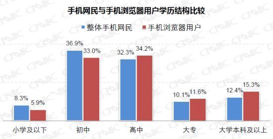 手机网民与手机浏览器用户学历结构比较