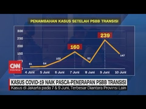 Kasus Covid-19 Naik Pasca-Penerapan PSBB Transisi