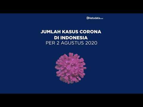 TERBARU: Kasus Corona di Indonesia per Minggu, 2 Agustus 2020 | Katadata Indonesia