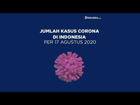 TERBARU: Kasus Corona di Indonesia per Senin, 17 Agustus 2020 | Katadata Indonesia