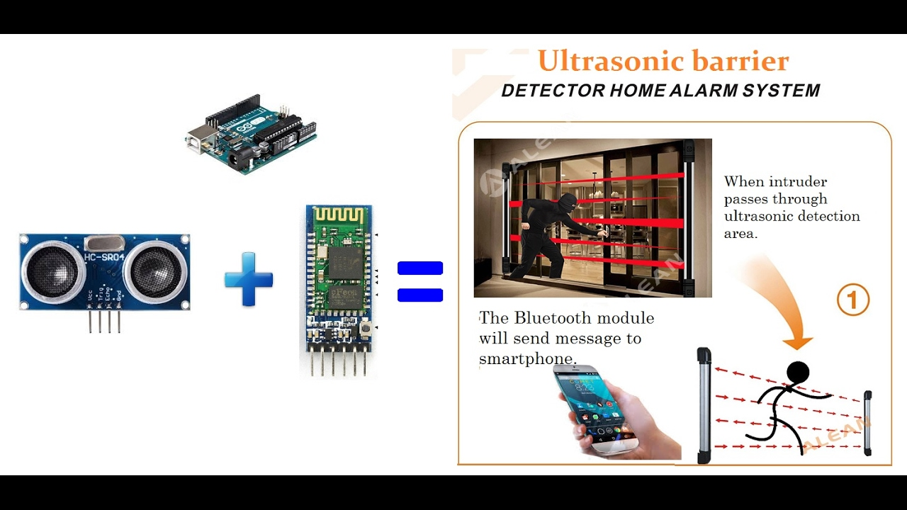 Home Cheapest Alarm Service Monitoring